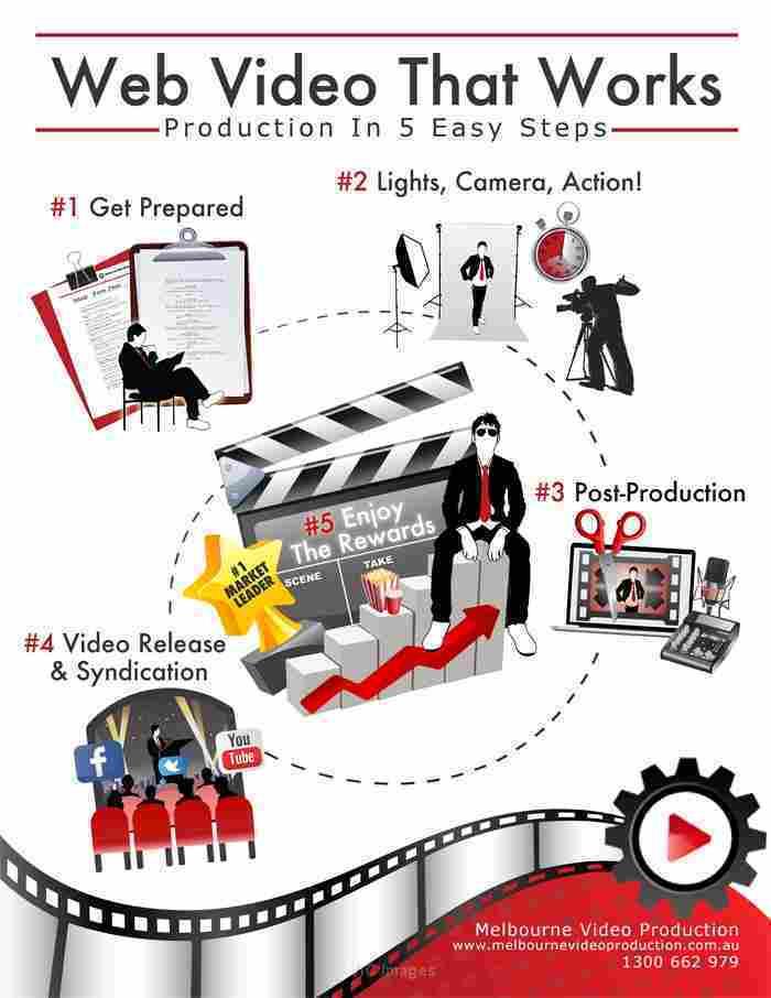 Infographic design melbourne